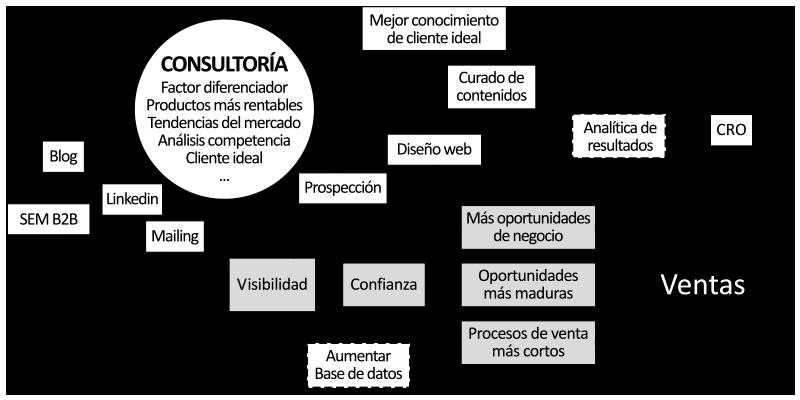 Metodología de una estrategia digital basada en objetivos de ventas