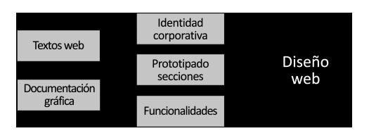 Metodología tradicional de diseño web sin estrategia digital