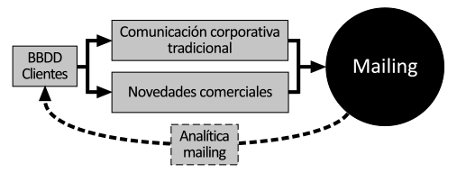 Metodología del email marketing sin estrategia digital