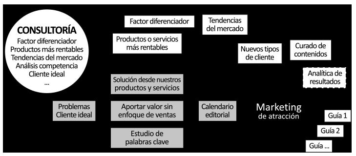 Metodología marketing de atracción con estrategia digital