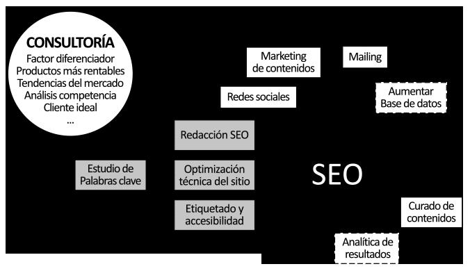 Metodología posicionamiento web SEO con estrategia digital