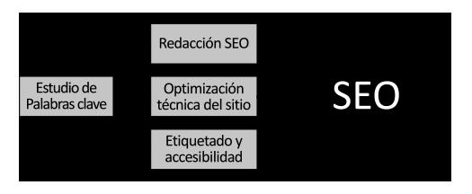 Metodología posicionamiento web SEO sin estrategia digital