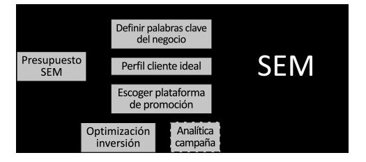 Metodología publicidad digital SEM sin estrategia digital