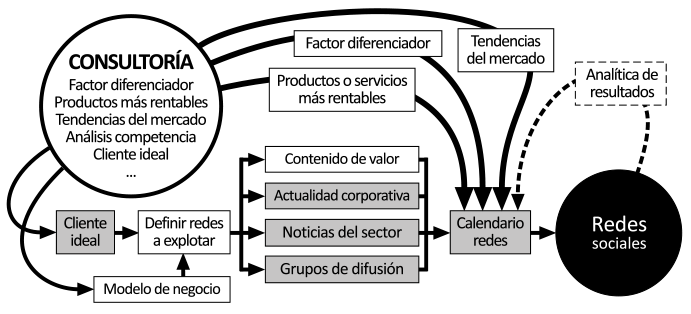 Metodología redes sociales con estrategia digital