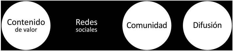 Objetivos difusión digital de de-contenidos