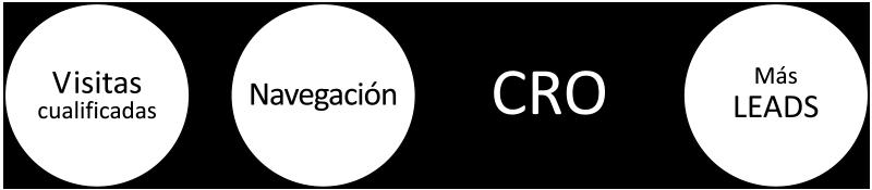 Objetivos de la optimización web CRO