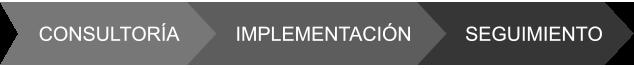 Fases para implementar un CRM