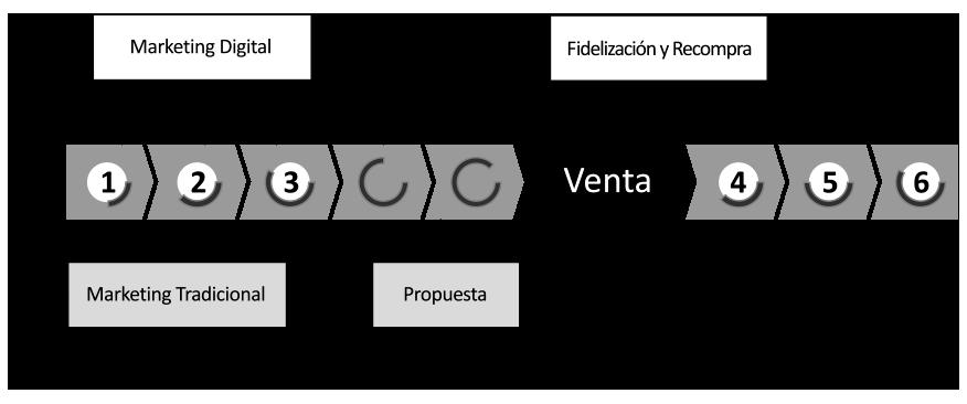 Metodología implementación CRM