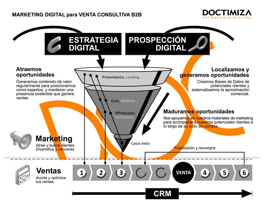 Servicios marketing digital B2B