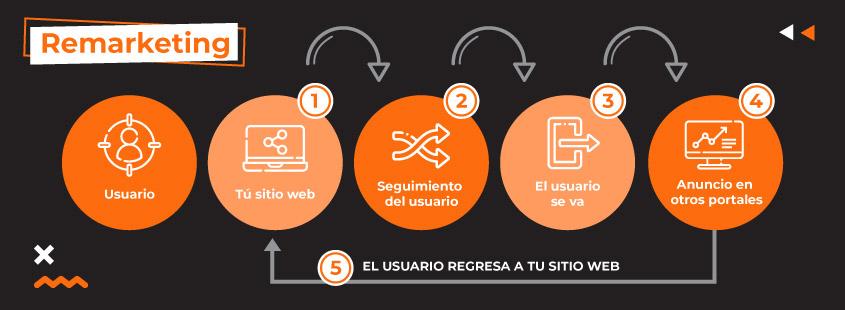 Estrategia de Publicidad en negocios b2b